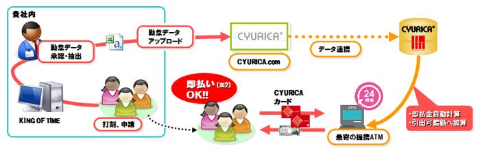 CYURICAサービスの流れ