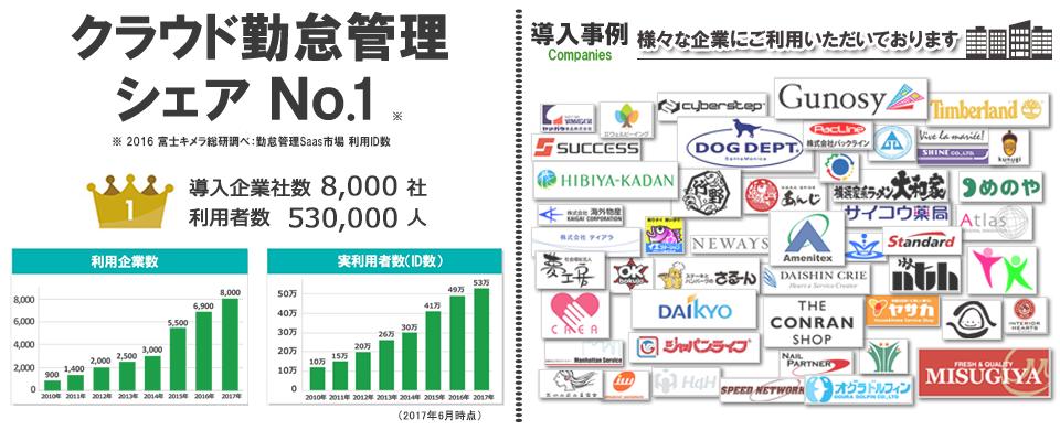 導入企業6,000社以上、利用者430,000人以上 クラウド勤怠管理シェアNo.1