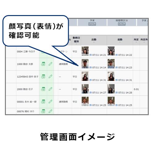 顔認証AIエンジン「NeoFace」2