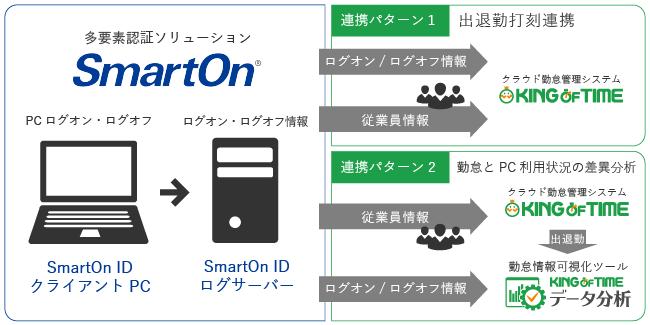 多要素認証ソリューション「SmartOn」とキングオブタイムとの連携イメージ