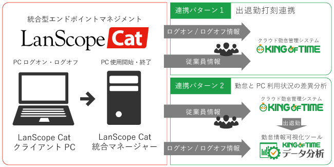 「KING OF TIME」×「LanScope Cat」連携開始