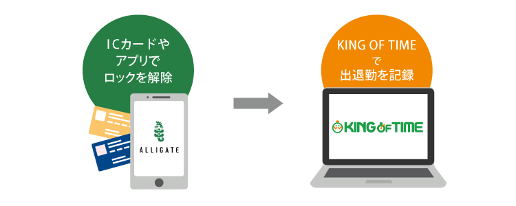 「ALLIGATE(アリゲイト)」と「KING OF TIME」が連携